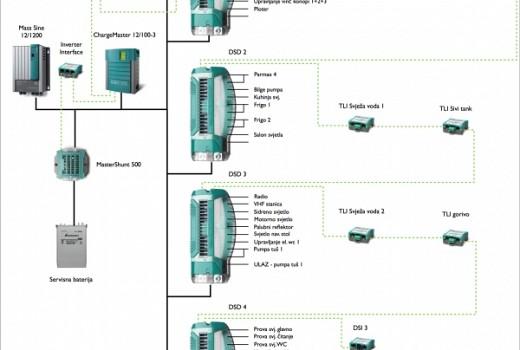 Potpuni digital switching i digitalni nadzorni sustav za retrofit jedrilice od 13m